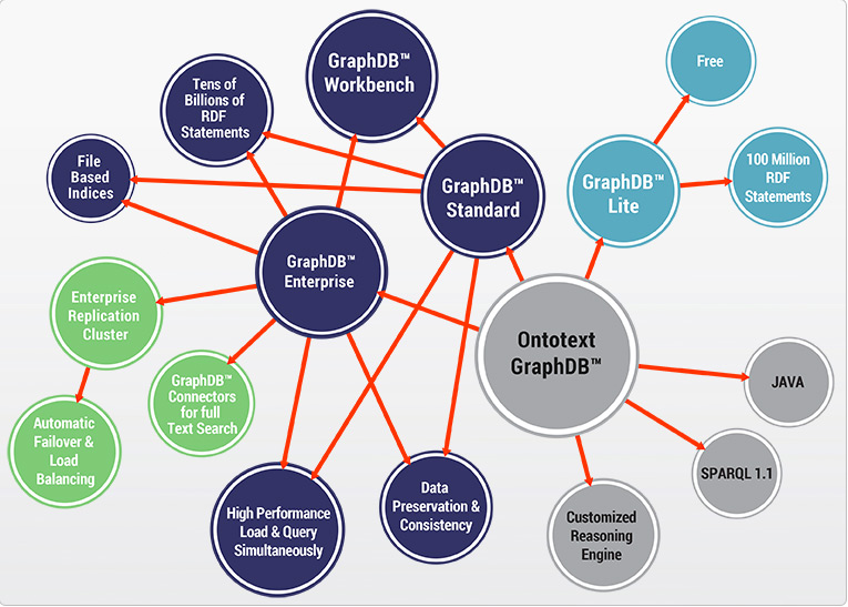 GraphDB 6.1 is the only RDF triplestore that can perform inference at scale.