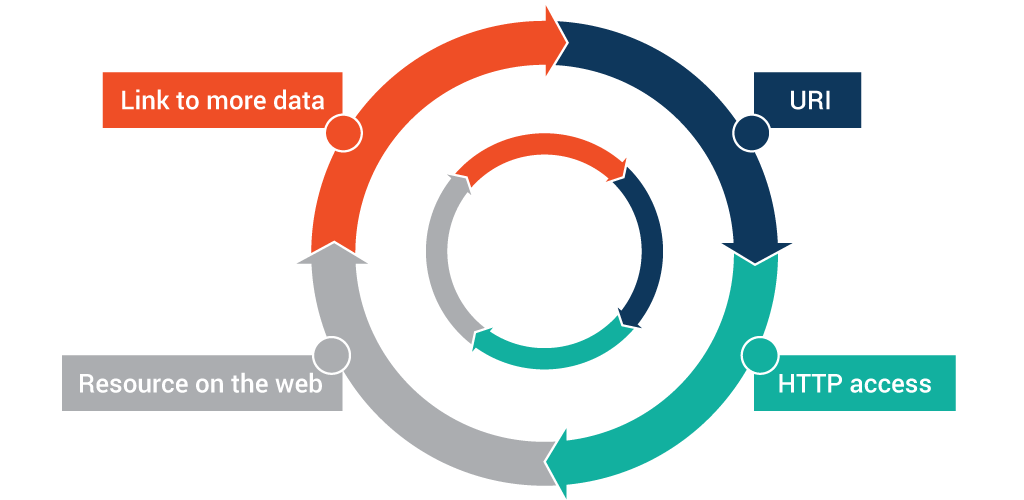 What are Linked Data and Linked Open Data?   Ontotext