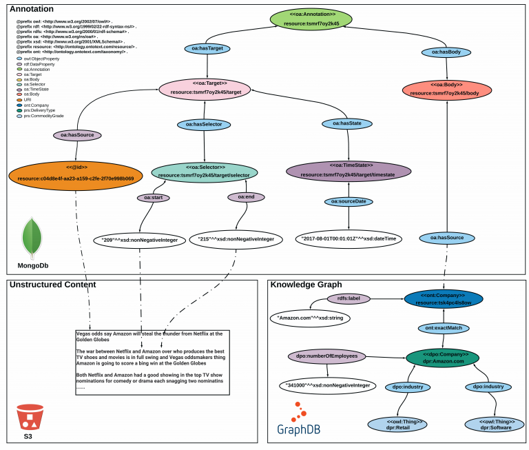 Ontotext Platform: A Global View Across Knowledge Graphs and